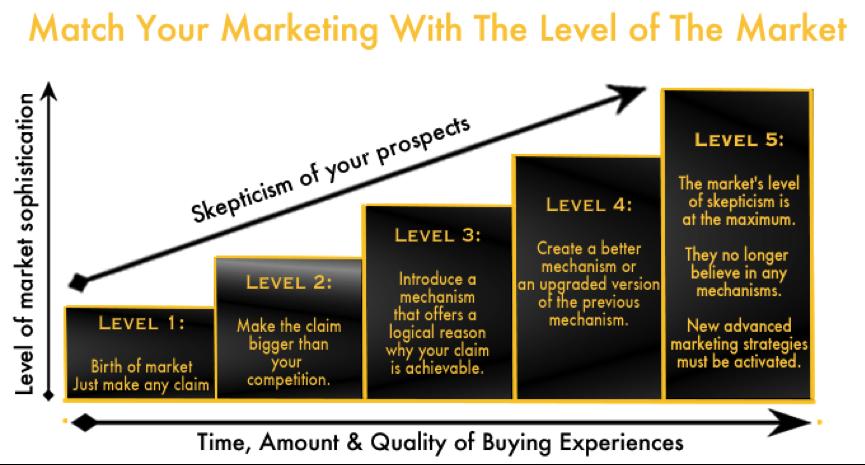 The market sophistication graph