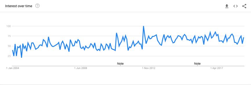 UK trends