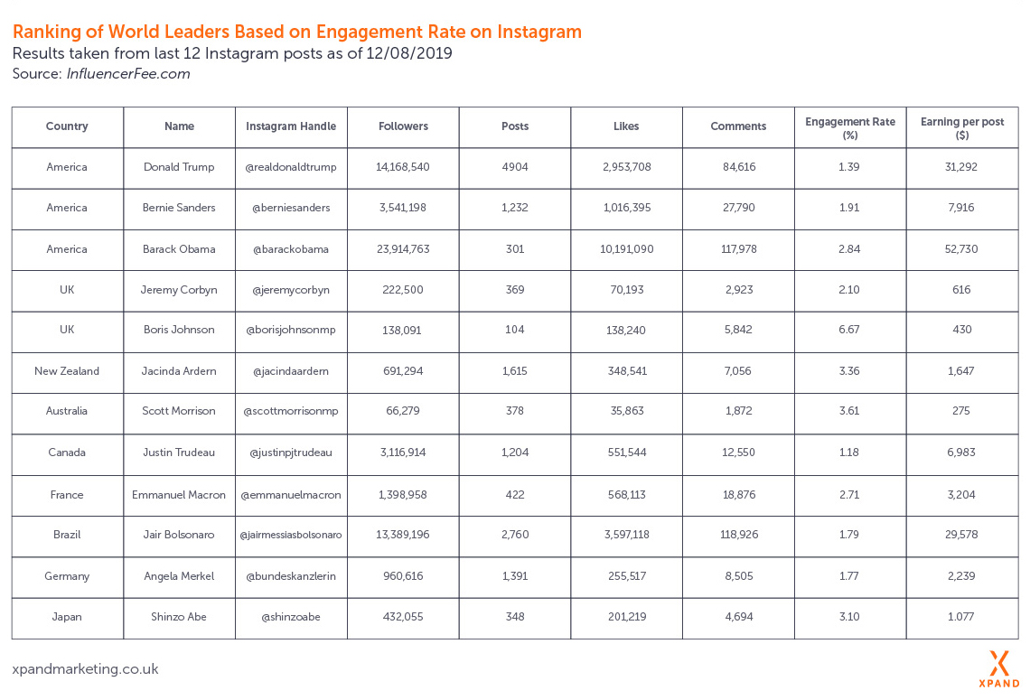 Instagram-Influencer-Ranking-Table