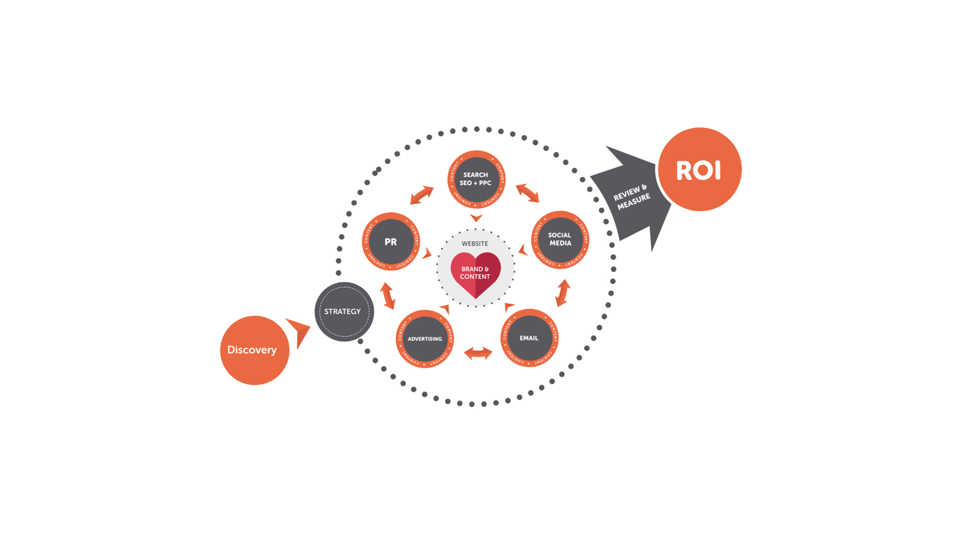 Why your brand is at the heart of your marketing