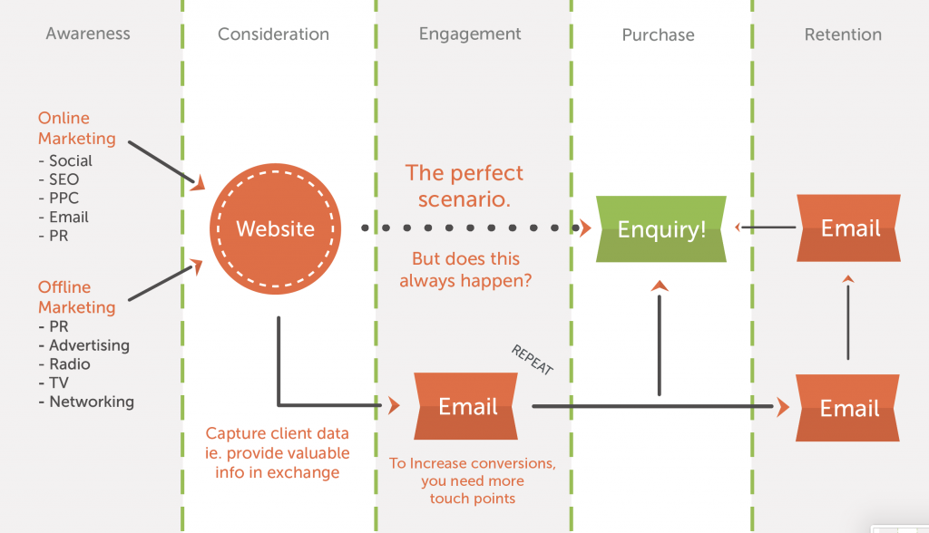The sales funnel combined with a lead magnet model